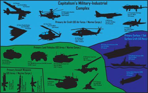 Militarty Industrial Complex